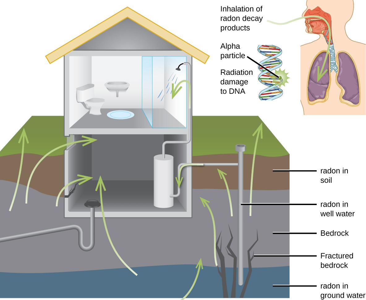 O que é o Radão? - Contaminacao edificios radao infiltracao aguas subterraneas Jornal AESPS 1